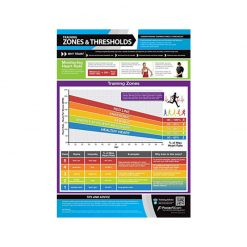 PosterFit Training Zones and Thresholds Chart